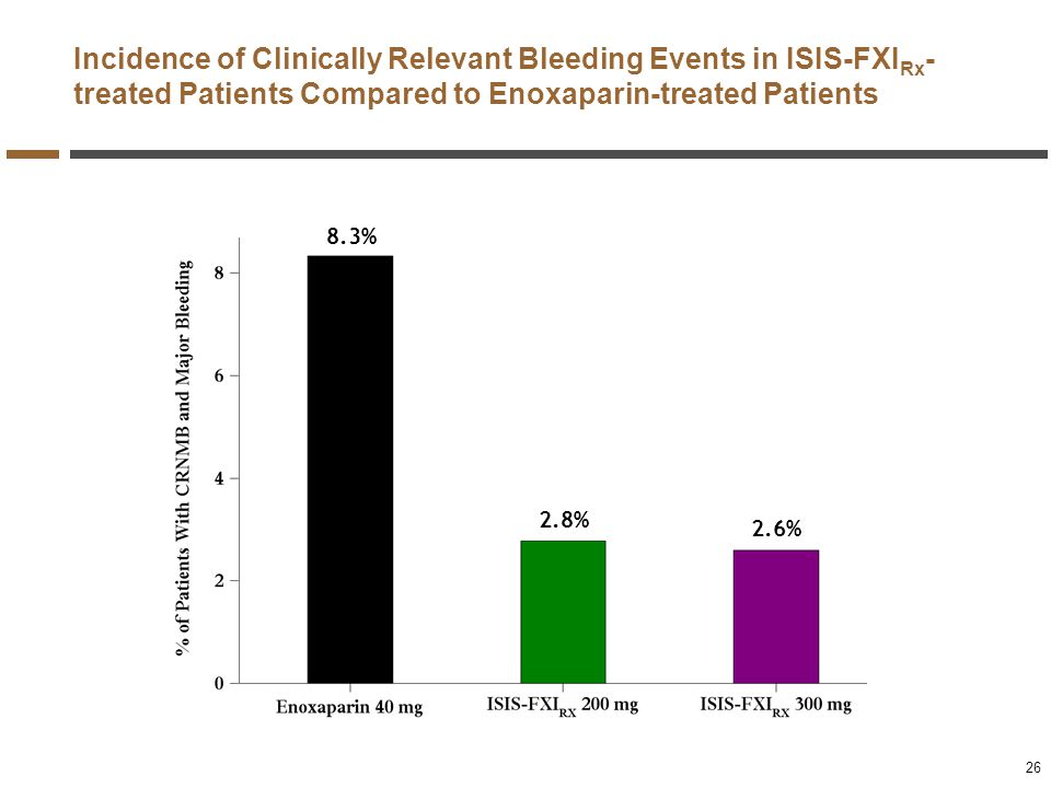 Incidence of Clinically Relevant Bleeding Events in ISIS-FXIRx-treated Patients Compared to Enoxaparin-treated Patients