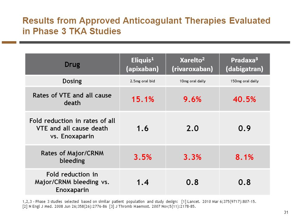 Results from Approved Anticoagulant Therapies Evaluated in Phase 3 TKA Studies