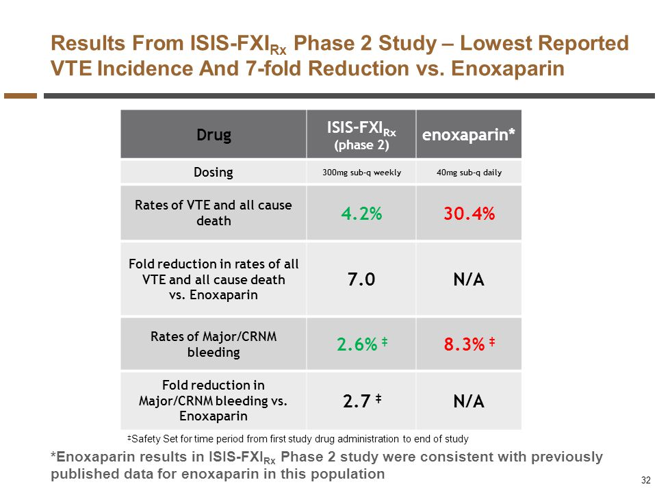 Results From ISIS-FXIRx Phase 2 Study – Lowest Reported VTE Incidence And 7-fold Reduction vs. Enoxaparin