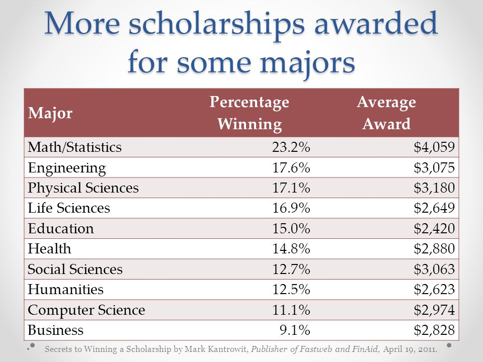 More scholarships awarded for some majors