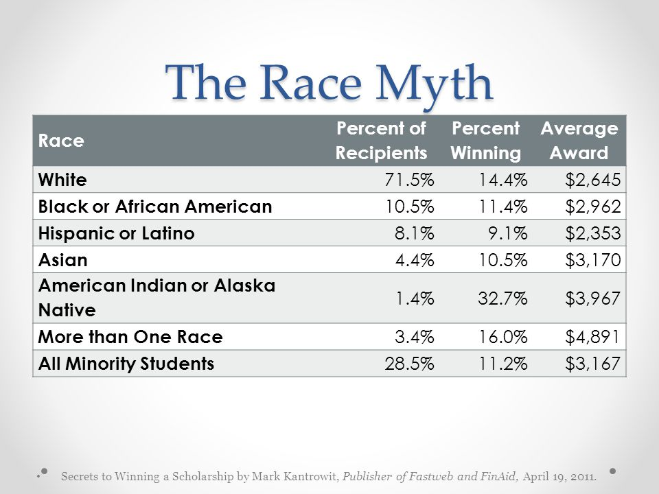 The Race Myth Race Percent of Recipients Percent Winning Average Award