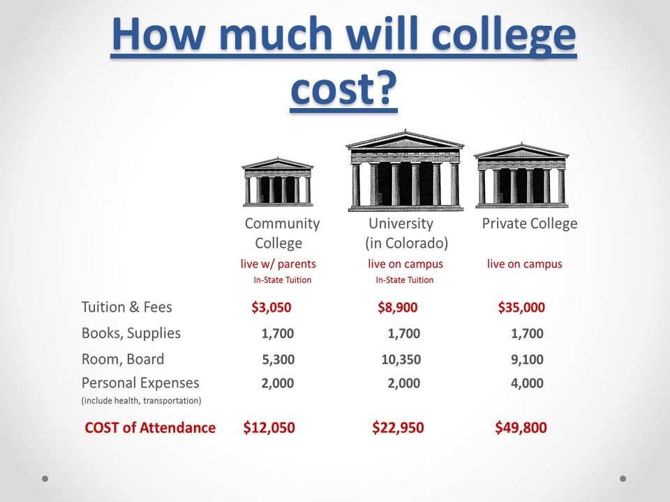 How much will college cost