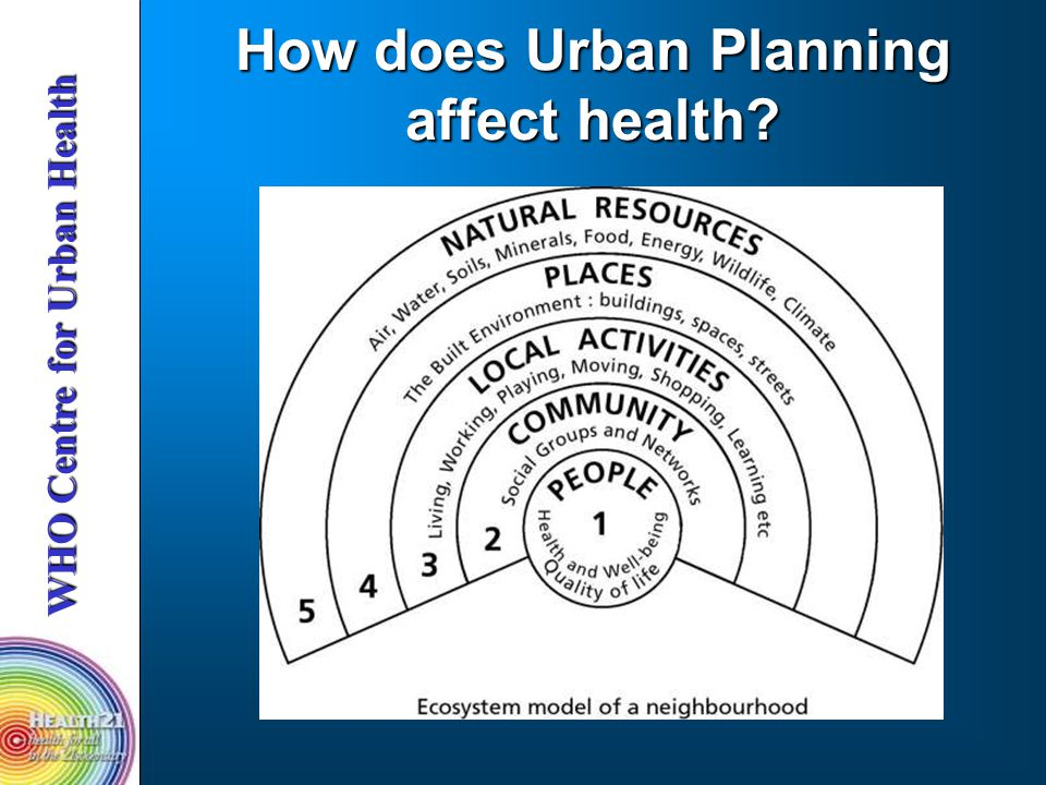 How does Urban Planning affect health