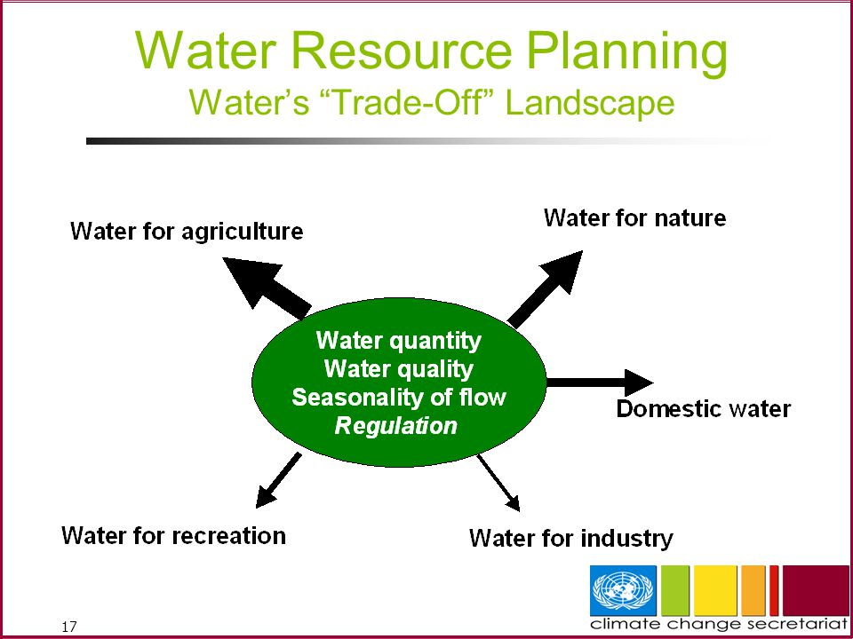 Water Resource Planning Water's Trade-Off Landscape