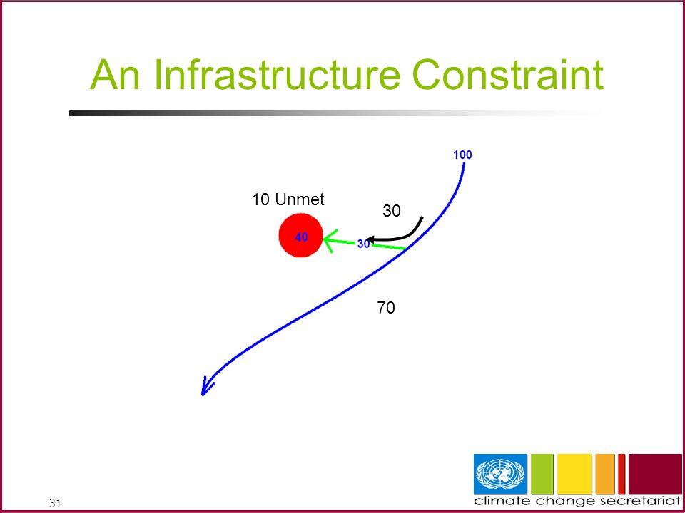 An Infrastructure Constraint