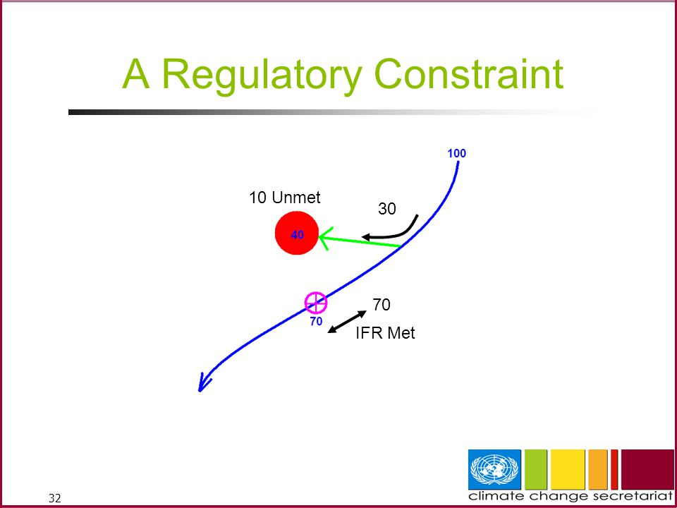 A Regulatory Constraint