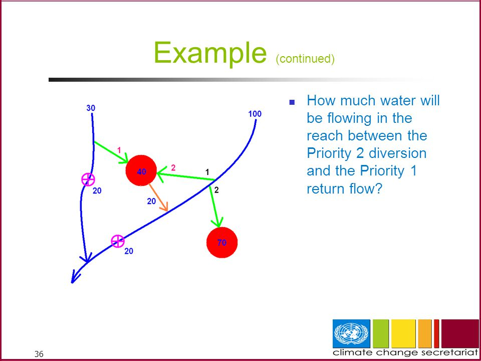 Example (continued) How much water will be flowing in the reach between the Priority 2 diversion and the Priority 1 return flow