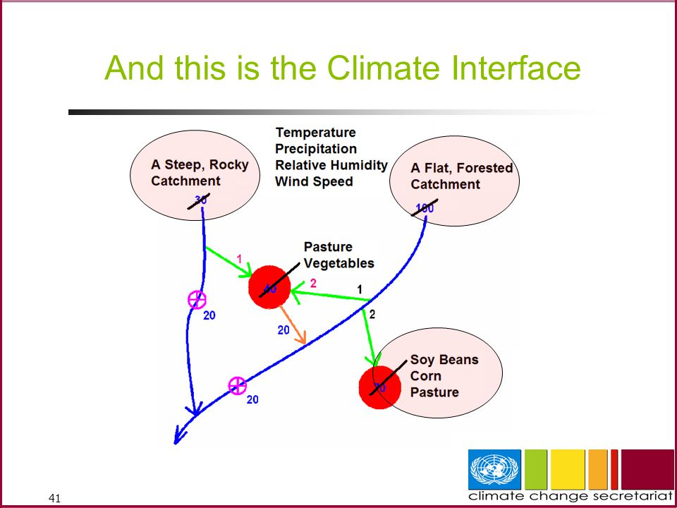 And this is the Climate Interface