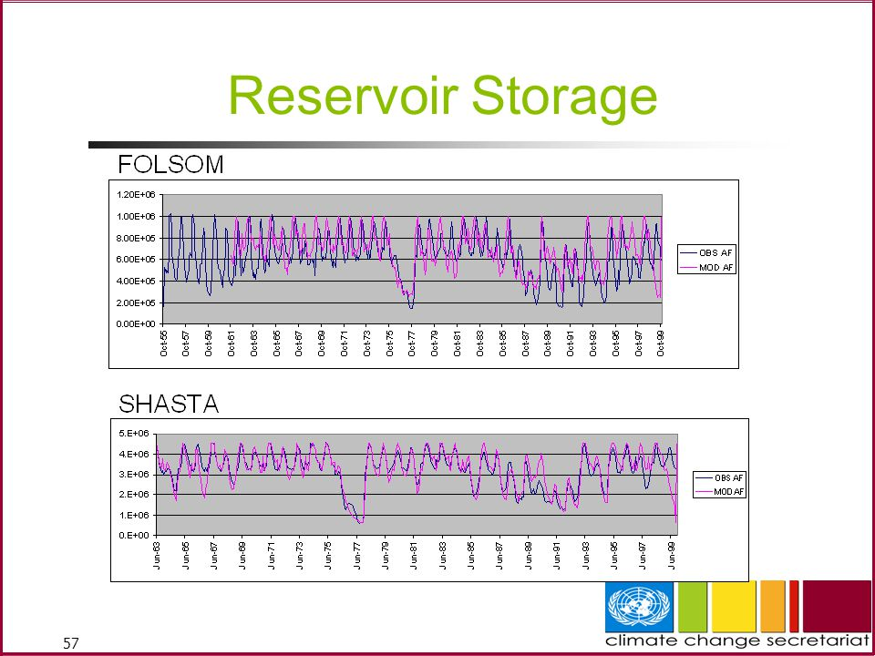 Reservoir Storage