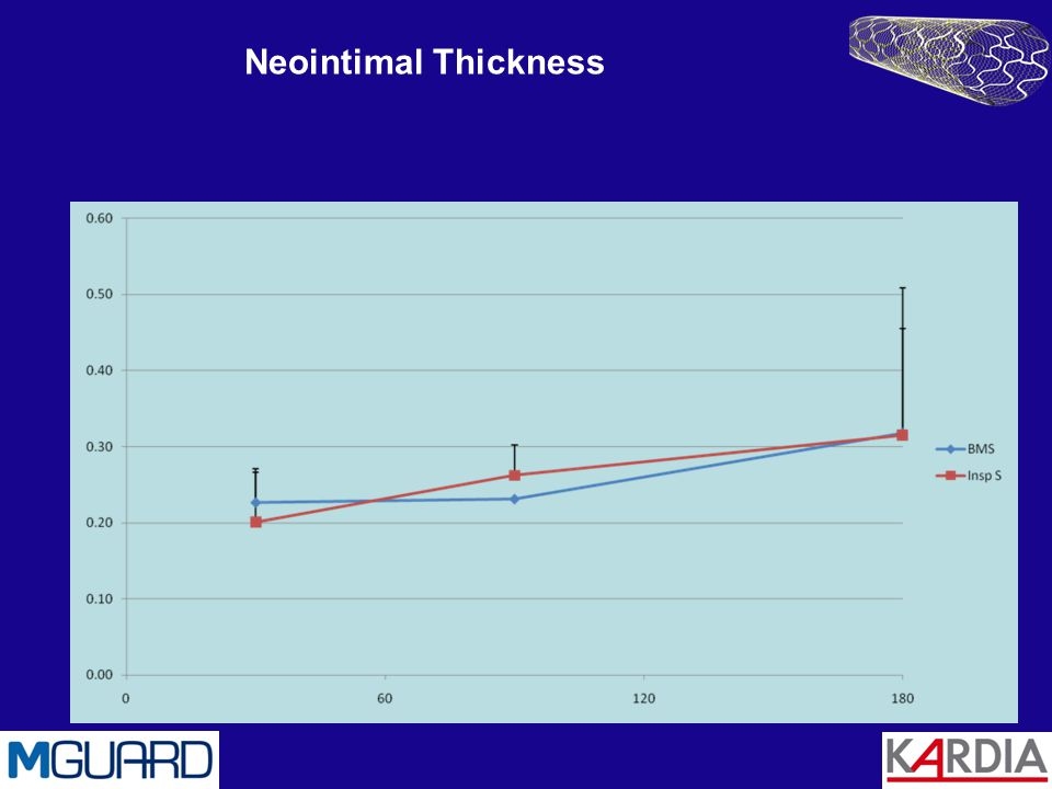 Neointimal Thickness