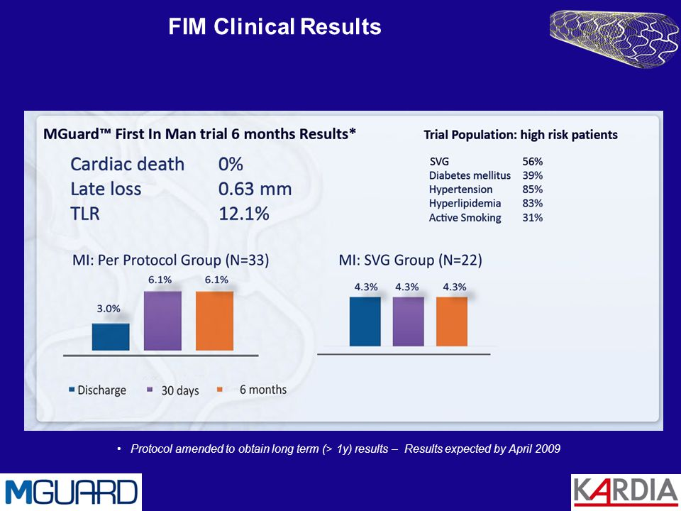 FIM Clinical Results Protocol amended to obtain long term (> 1y) results – Results expected by April 2009.