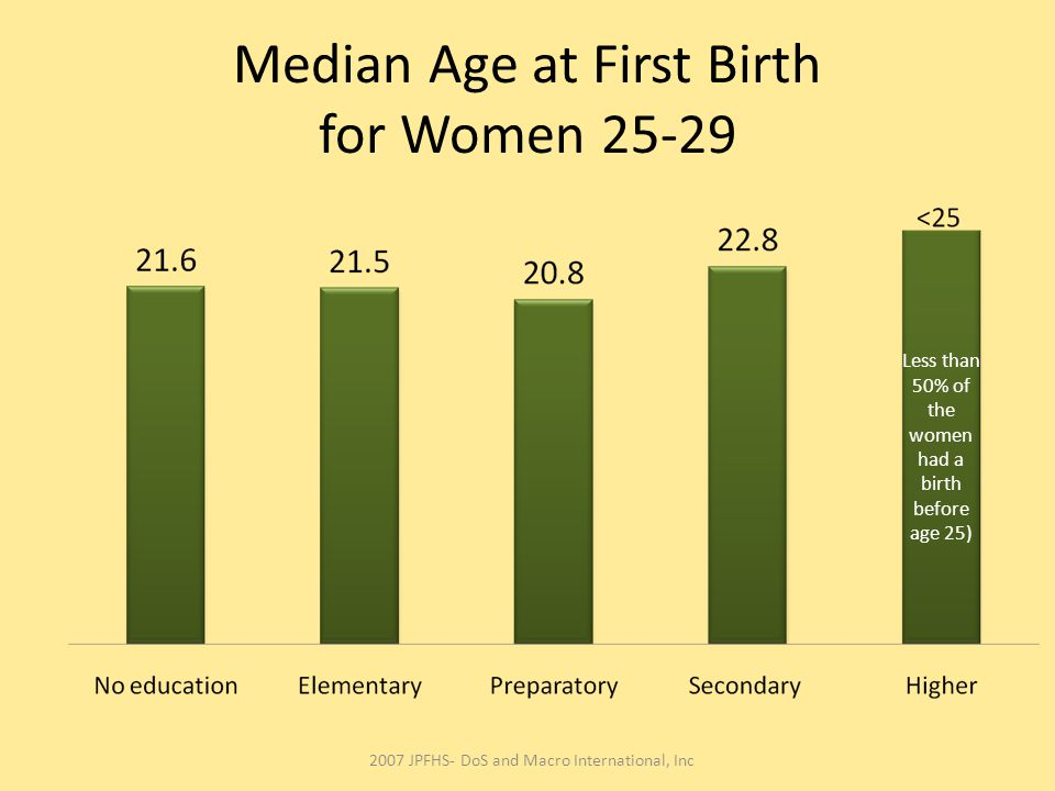 Median Age at First Birth for Women 25-29