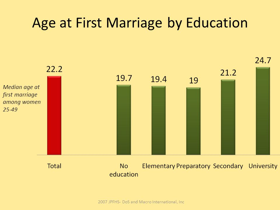 Age at First Marriage by Education