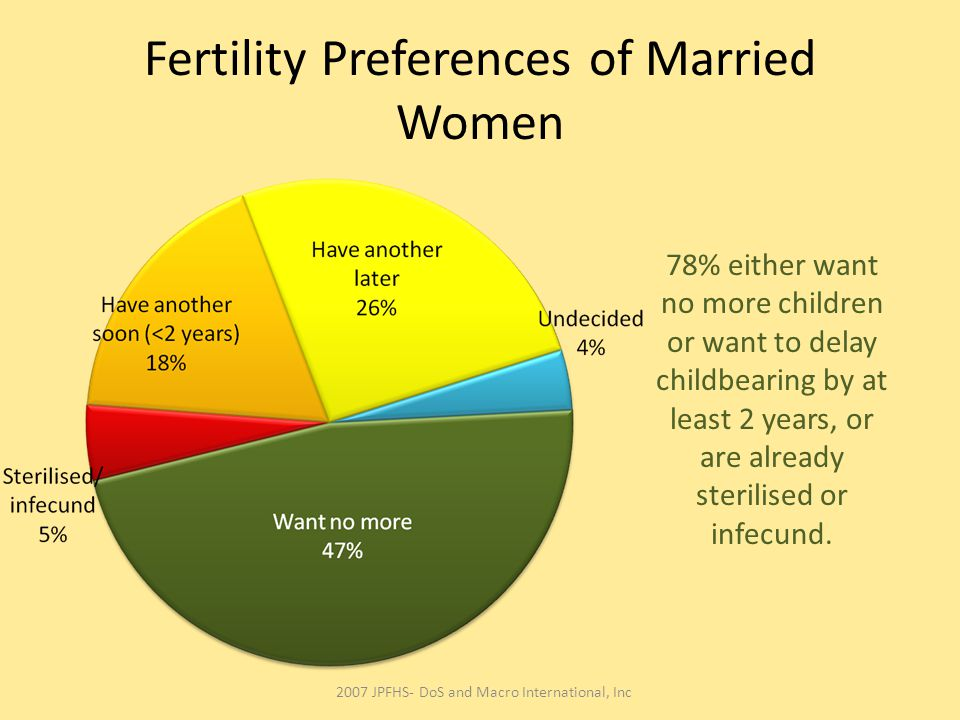 Fertility Preferences of Married Women