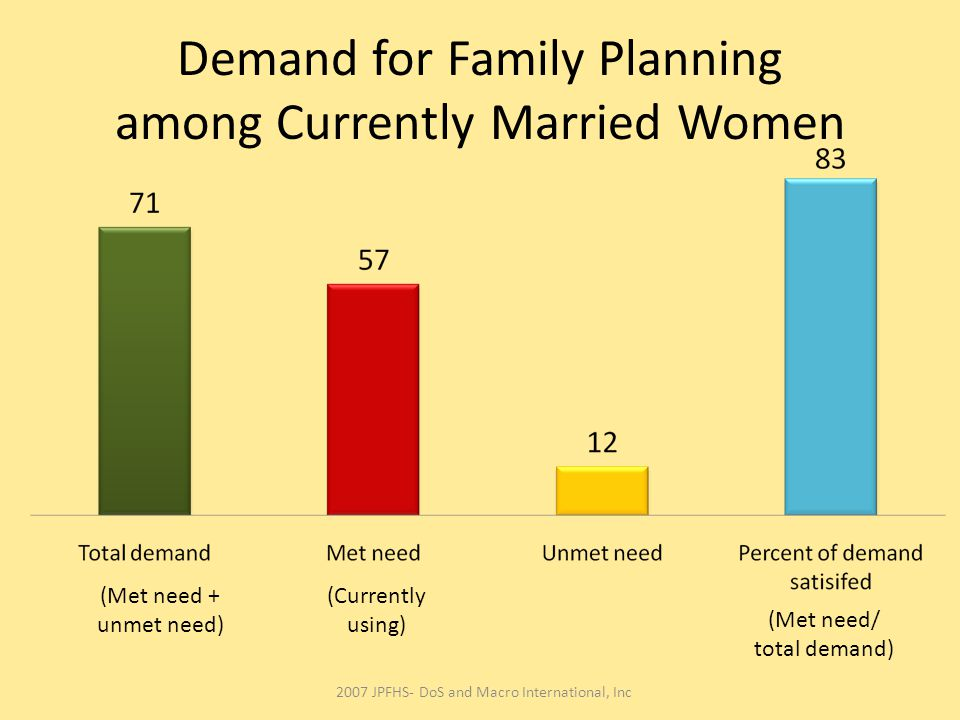 Demand for Family Planning among Currently Married Women