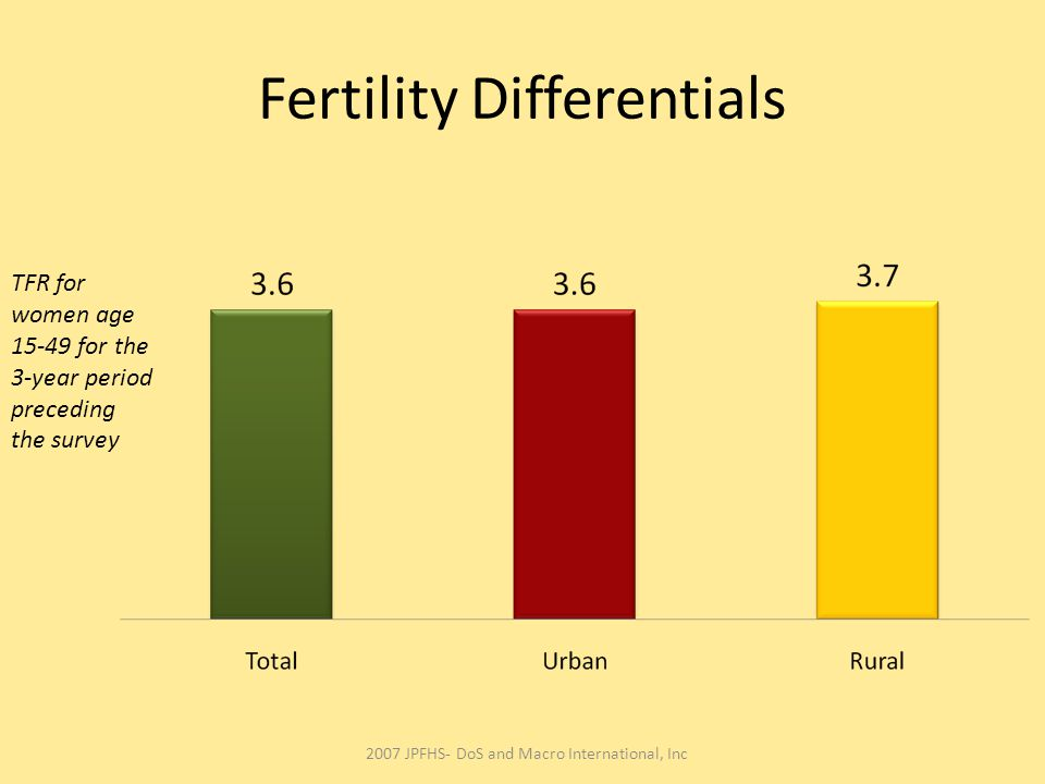 Fertility Differentials