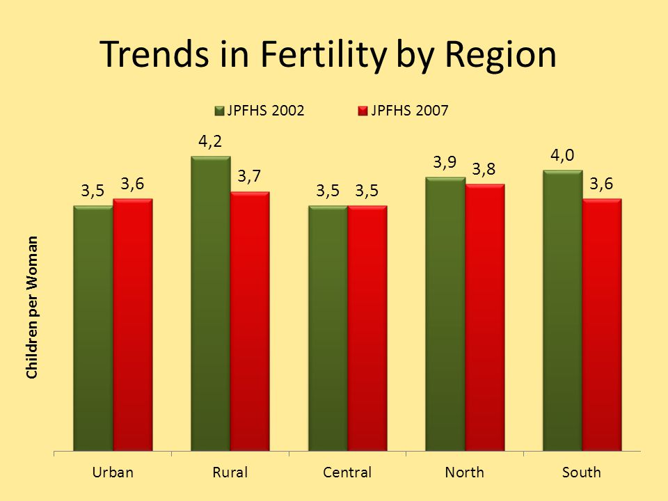 Trends in Fertility by Region