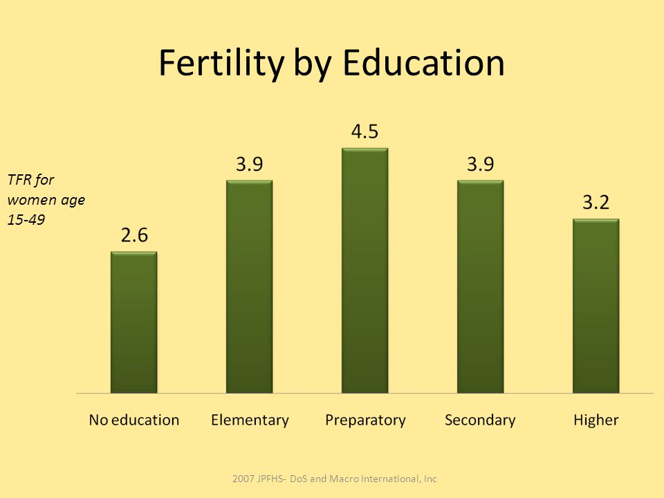 Fertility by Education