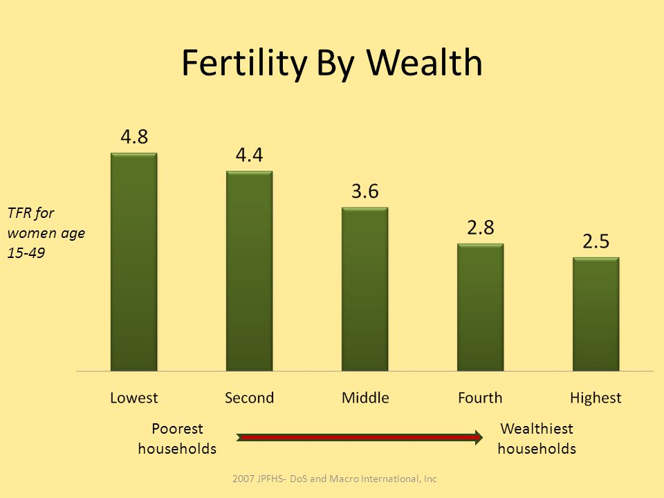 Fertility By Wealth TFR for women age 15-49 Poorest households