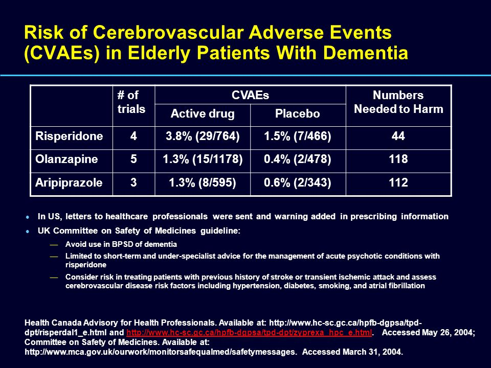 Risk of Cerebrovascular Adverse Events (CVAEs) in Elderly Patients With Dementia