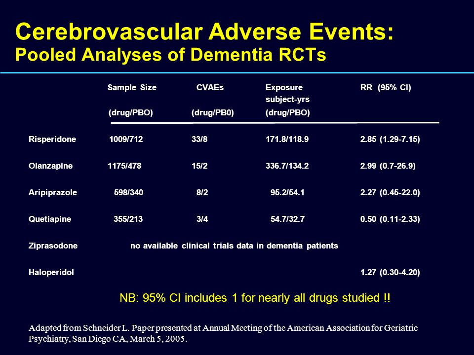 Cerebrovascular Adverse Events: Pooled Analyses of Dementia RCTs