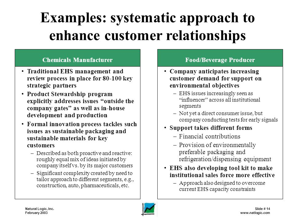 Examples: systematic approach to enhance customer relationships