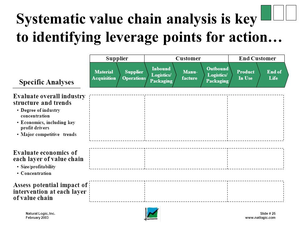 Systematic value chain analysis is key