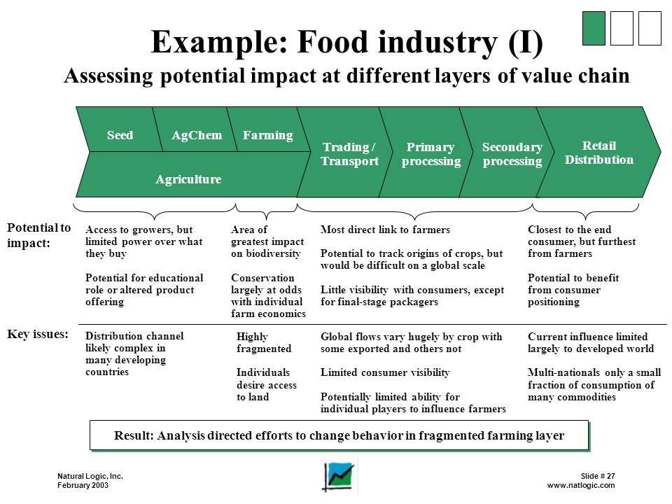 Example: Food industry (I)