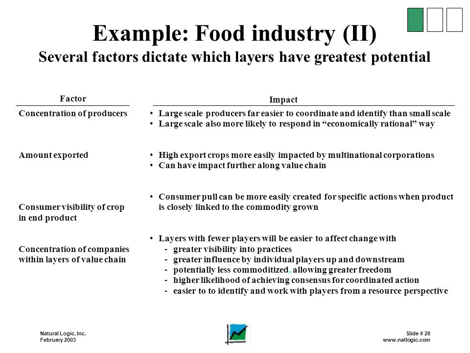 Example: Food industry (II)