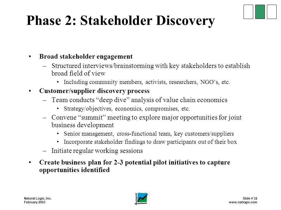 Phase 2: Stakeholder Discovery