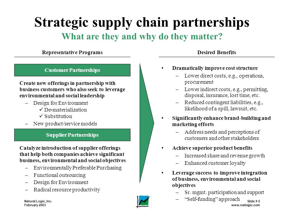 Strategic supply chain partnerships