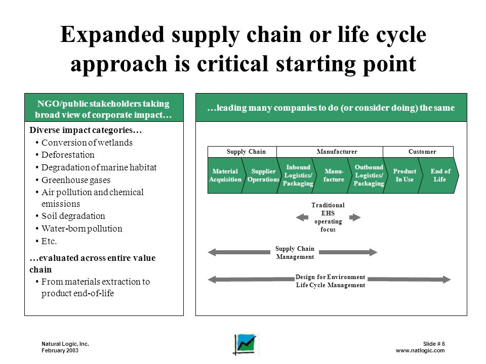 Expanded supply chain or life cycle approach is critical starting point