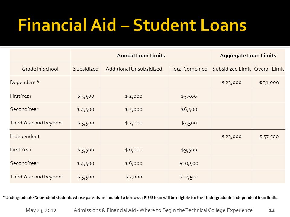 Financial Aid – Student Loans