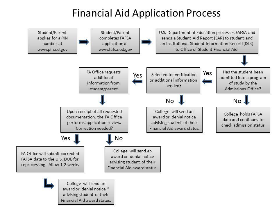 Financial Aid Application Process