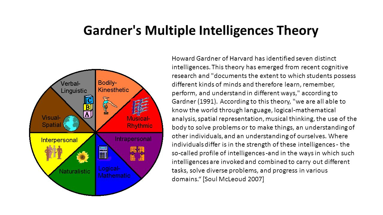 Gardner s Multiple Intelligences Theory
