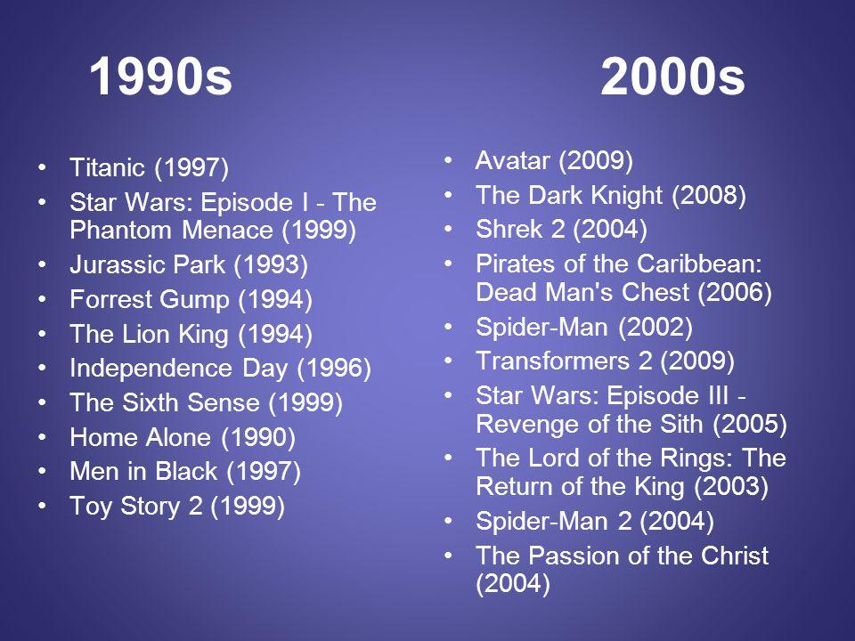 1990s 2000s Avatar (2009) Titanic (1997) The Dark Knight (2008)