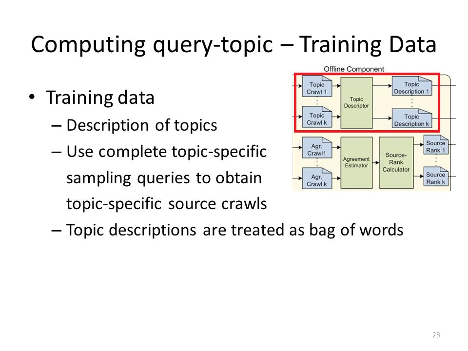Computing query-topic – Training Data