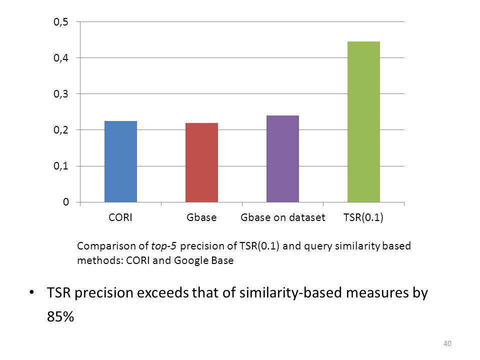 TSR precision exceeds that of similarity-based measures by 85%
