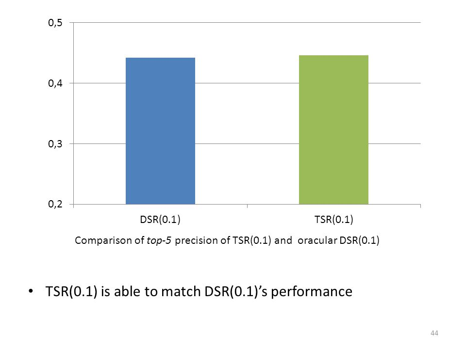 TSR(0.1) is able to match DSR(0.1)'s performance