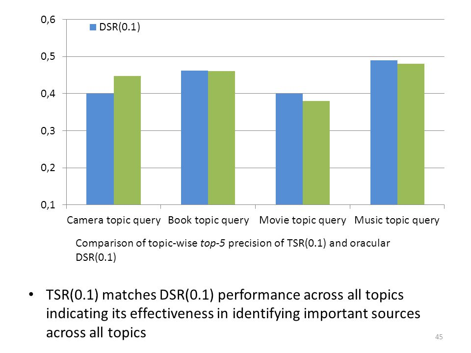 Comparison of topic-wise top-5 precision of TSR(0