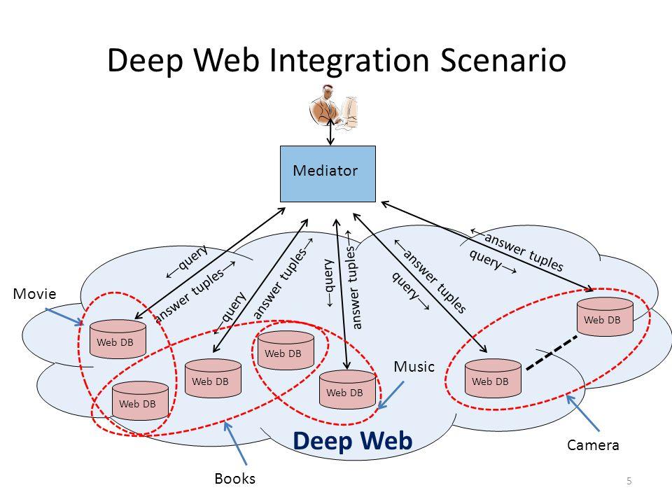 Deep Web Integration Scenario