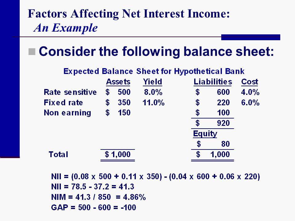 Factors Affecting Net Interest Income: An Example