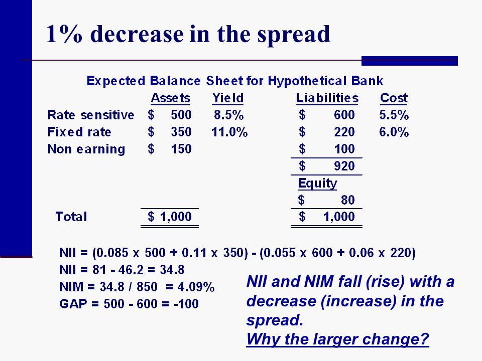 1% decrease in the spread