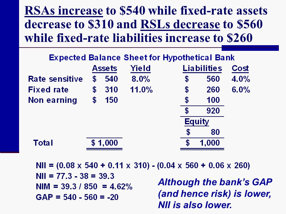 RSAs increase to $540 while fixed-rate assets decrease to $310 and RSLs decrease to $560 while fixed-rate liabilities increase to $260