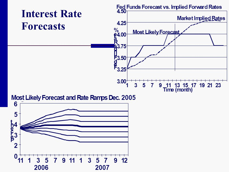 Interest Rate Forecasts