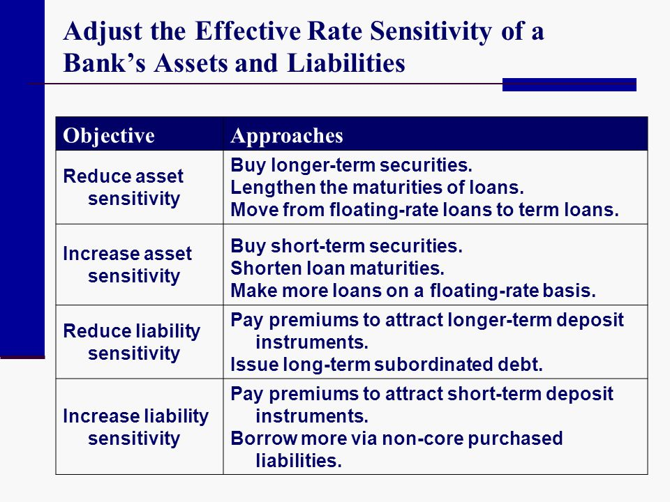 Adjust the Effective Rate Sensitivity of a Bank's Assets and Liabilities