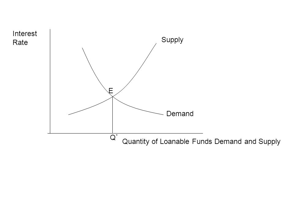 Interest Rate Supply E Demand Q* Quantity of Loanable Funds Demand and Supply