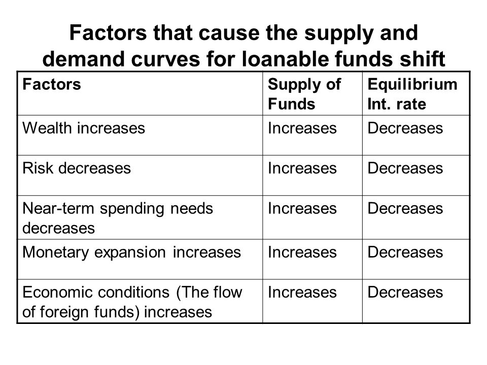 Factors that cause the supply and demand curves for loanable funds shift