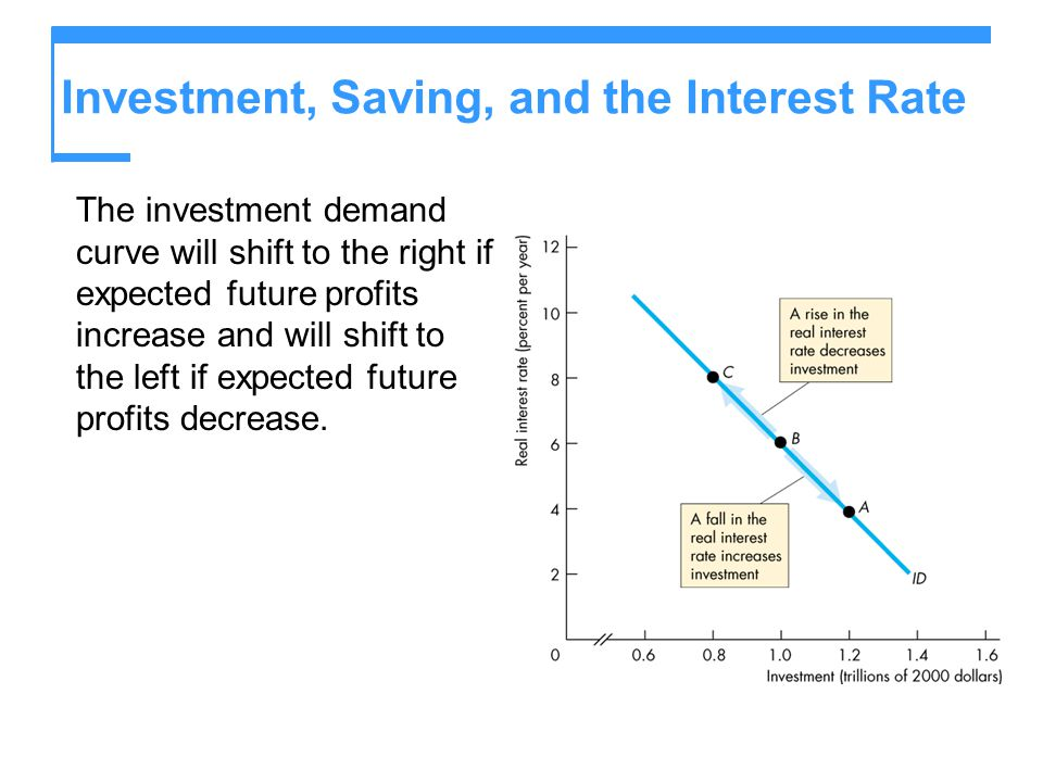 saving and interest rate relationship