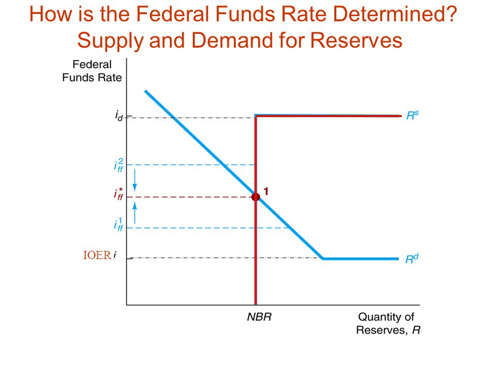 How is the Federal Funds Rate Determined